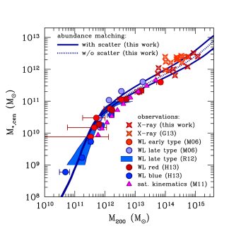 Stellar masses of the central galaxies versus total halo mass,