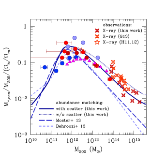 The stellar mass fraction of the central galaxy in units of the universal baryon fraction within radius