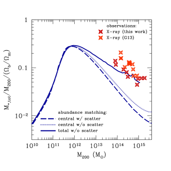 Total stellar fraction (due to the central and all of the satellite galaxies) within radius
