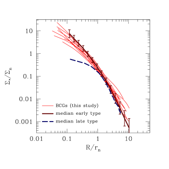 Normalized surface mass density profiles of nine BCGs in our sample (thin red lines) compared to the median profile of massive early type (Sérsic index