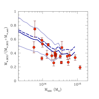 Fraction of the stellar mass in BCG relative to the total stellar mass within