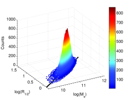 3D view of the MRR. The number frequency distribution of galaxies on the MR-plane:
