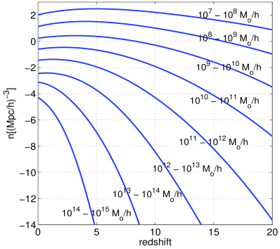 The growth function of haloes