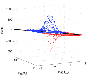 Comparison of the theoretical (red dots, negative z-axis) with the observational (blue dots, positive z-axis) number frequency distributions of galaxies in the MR-plane: