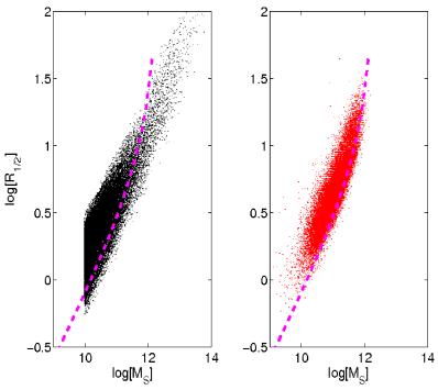 Left panel: Predicted MRR limited to galaxies more massive than