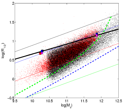 Monte-Carlo simulation of the MRR: comparison of the theoretical (black dots) with the observational (red dots) distributions of galaxies in the MR-plane