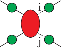 The full four-point Green function is represented. The Oval stands for the amputated four-point Green function and circles indicate the full two-point functions. The solid lines are external mesons and the dashed lines labeled by i and j, indicate the sum over states implied in the two external legs where mixing occurs.