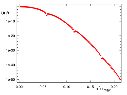 Example for the relative error