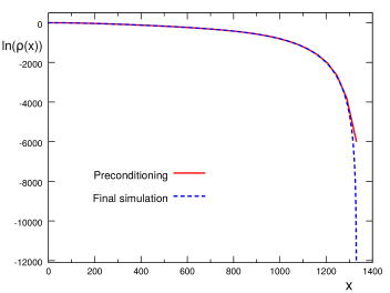 Comparison of the density from the final simulation (dashed curve) and the results from preconditioning (full lines). The data are for