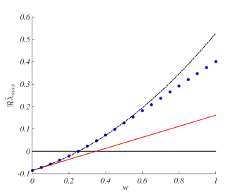 Dispersion relation for the multigraph: the original dynamics of the system is controlled via the insertion of a newly added, symmetric and weighted, link, between a pair of nodes