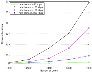 The number of iterations required to achieve convergence for different number of users.