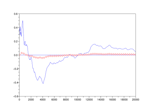 The sequence of the standard ergodic averages is shown as a solid blue line and the modified estimates