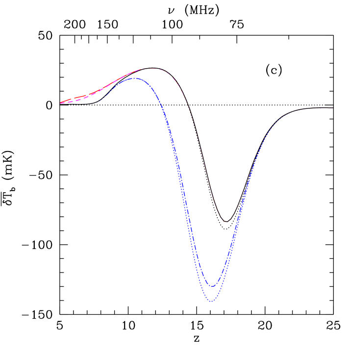 Global IGM histories for Pop II stars. The solid curves take our fiducial parameters. The dot-dashed curves take