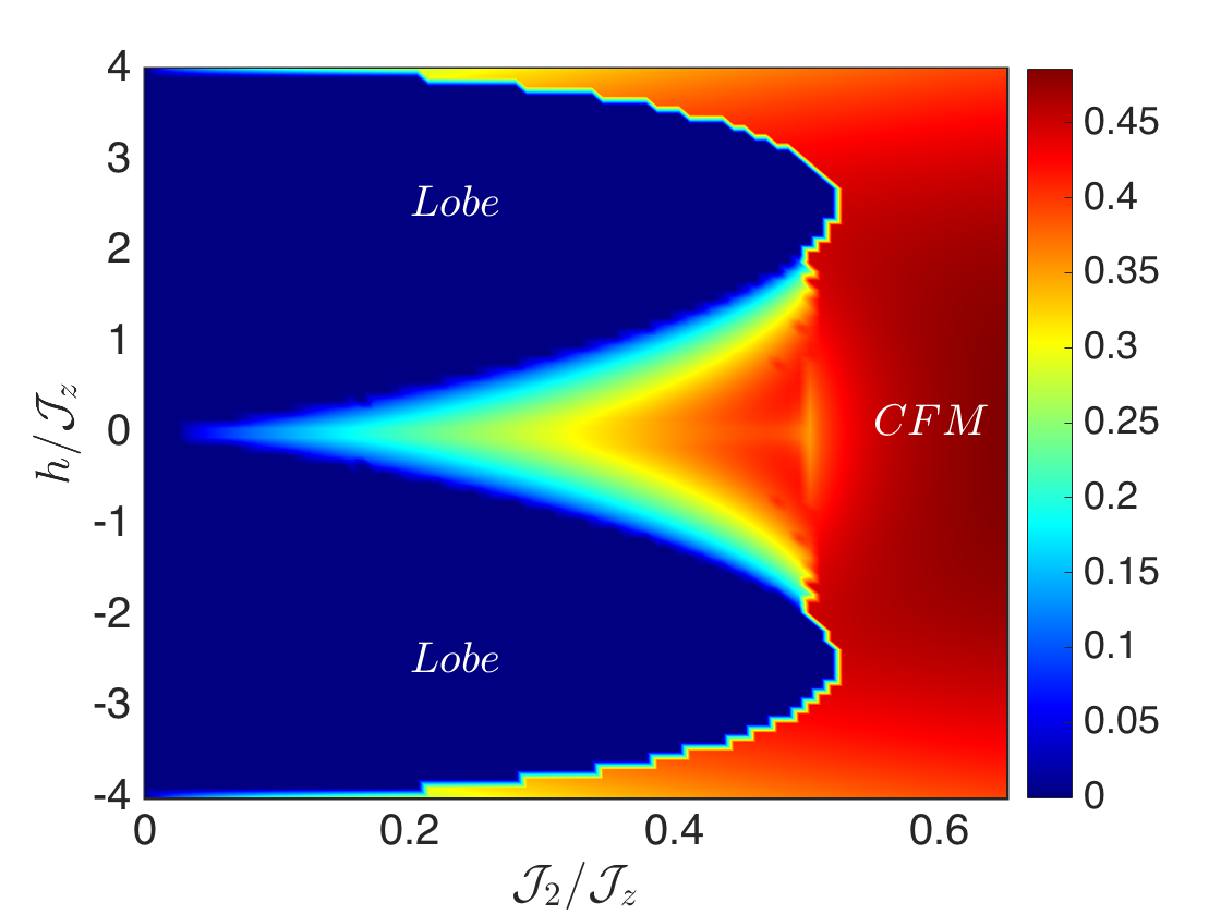 Color online. The spin wave ground state phase diagram, as a function of