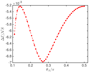 Color online. The zero point quantum correction to the classical ground state as a function of