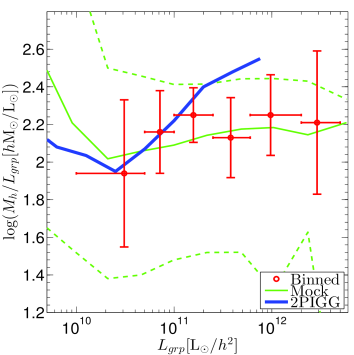 The mass-to-light ratio of groups. In the left-hand panel, the points with error bars are the MLWL fitted