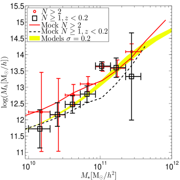 The measured halo mass-stellar mass relation compared with several HOD prescriptions and mock predictions. In both panels, the red circles with error bars are the MLWL measured