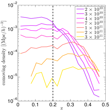 The redshift distribution of central galaxies inside different stellar mass bins. The sample covers all the central galaxies in groups down to