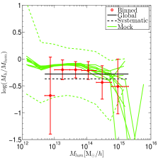Left and middle panels: the biases of halo mass with respect to the G