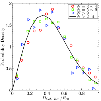 Distribution of the offset between the centre of light and the iterative centre for G