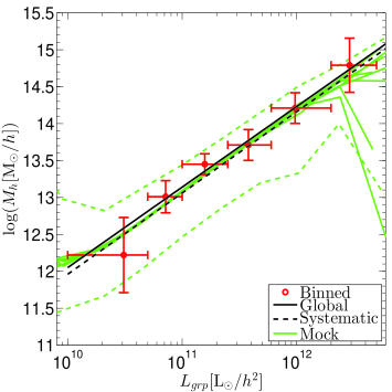 Halo mass scaling with observed group properties. The upper-left panel contains the dependence of group mass on redshift, showing the selection in our sample. The other three panels show the scaling of halo mass with