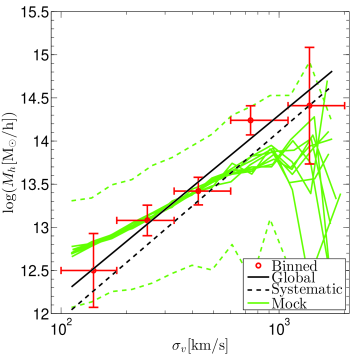 Halo mass scaling with group velocity dispersion,
