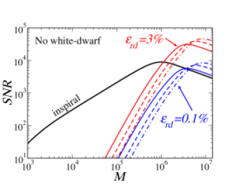 """Comparison of the SNR for inspiral and ringdown waveforms. In the left panel we use the Barack-Cutler noise-curve; in the right panel we use the same noise curve, but we do not include white-dwarf confusion noise. The thick (black) line marked by """"inspiral"""" is the (angle-averaged) SNR for the inspiral of two equal-mass black holes at"""