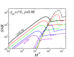Dependence of the SNR on redshift, for both inspiral (continuous lines) and ringdown (dashed and dot-dashed lines). We choose a ringdown efficiency