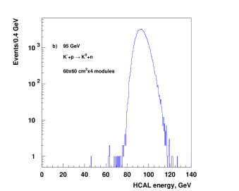 Expected distributions of energy deposited by