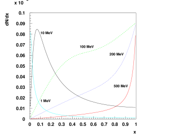 Calculated distributions of the