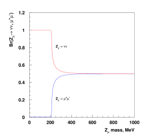 The branching fraction of the decays Br