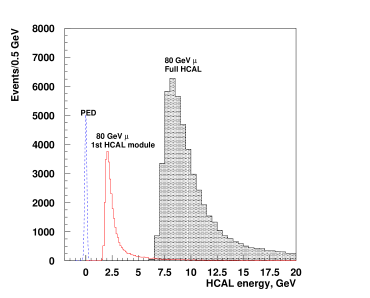 The distribution of the energy deposited in the central cell of the first HCAL module (red histogram) and in all four HCAL central cells (shaded histogram) by traversing muons with energy