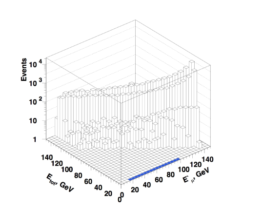 Simulated distribution of events in the
