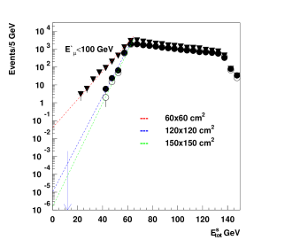 The l.h.s. shows the simulated distribution of the energy deposited in the ECAL+HCAL by secondaries from the bremsstrahlung, pair-production, knock-on and photonuclear muon interactions in the target. The events are selected by requiring the presence of a scattered muon crossing the central HCAL cells with initial energy