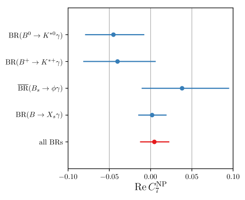 Constraint on NP contributions to the real part of the Wilson coefficient