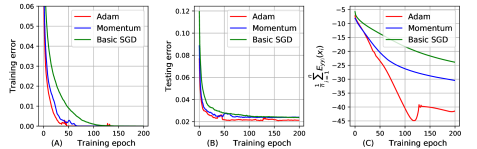 (A), (B), and (C) show the training error, the testing error, and the proposed PAC-Bayesian generalization bound over 200 training epochs, respectively.