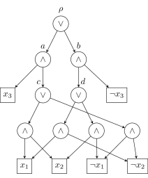 An example DNNF. Node labeled