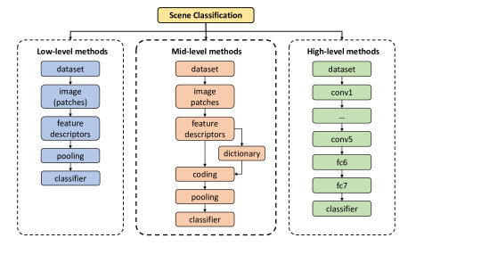 The general pipeline of three types of scene classification methods.
