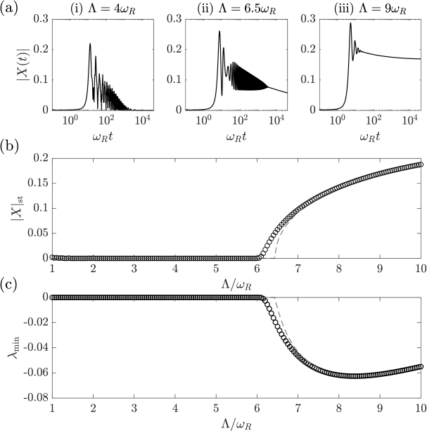 The incoherent-coherent transition for the parameters of Path A of Fig.