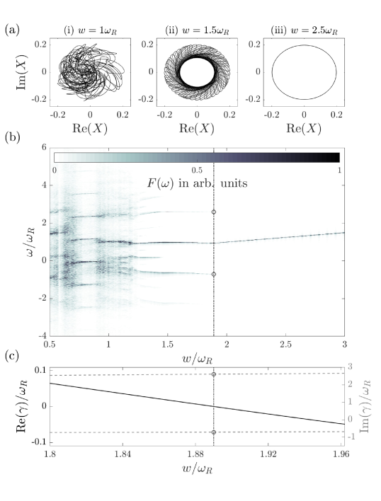 The chaotic-coherent transition for the parameters of Path B of Fig.