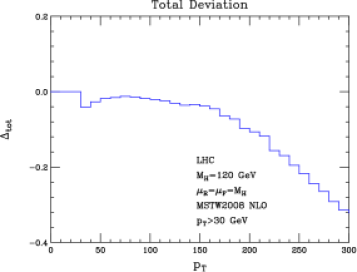 Fractional deviations of the bin-integrated cross sections including the