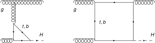 Example one-loop diagrams contributing the the partonic process
