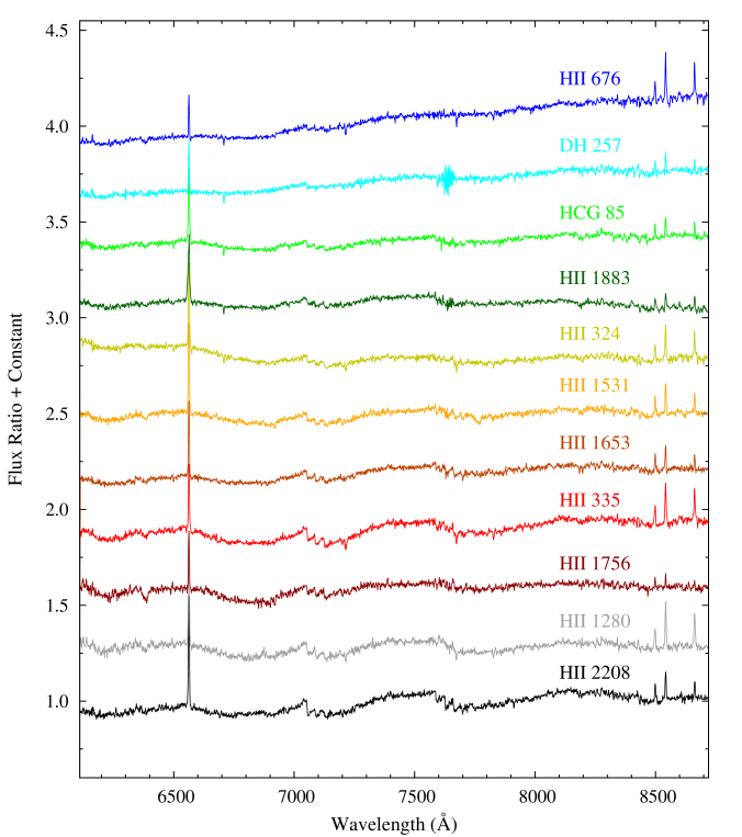 Ratio spectra in blue region (left panel) and red region (right panel) of 11 Pleiades cool members with spectral type from early-K (blue) to early-M (black) is shown. Object names are marked for reference. Note the residual emission lines of atomic species and absorption of molecular species (see the text for details).