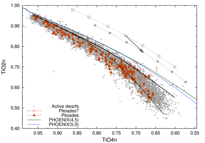 """Relations between various TiO band indices are shown. Black solid and dot-dashed lines in each panel indicates the mean relations for inactive M dwarfs and giants, respectively. """"Theoretical"""" relations from PHOENIX models with"""