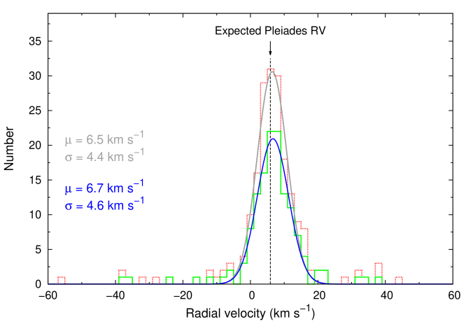 Distribution of RVs for 200 Pleiades candidates of spectral type later than K7 is shown in red dashed line. Gaussian fit to this distribution is shown in grey solid line. Green solid line represents the distribution for 135 probable single members. Corresponding Gaussian fit is shown in blue solid line. Mean (