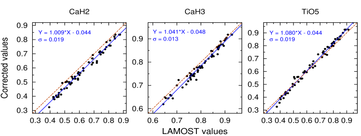 Relations of CaH2, CaH3 and TiO5 between our measurements from LAMOST spectra and corrected (standard) values reported by