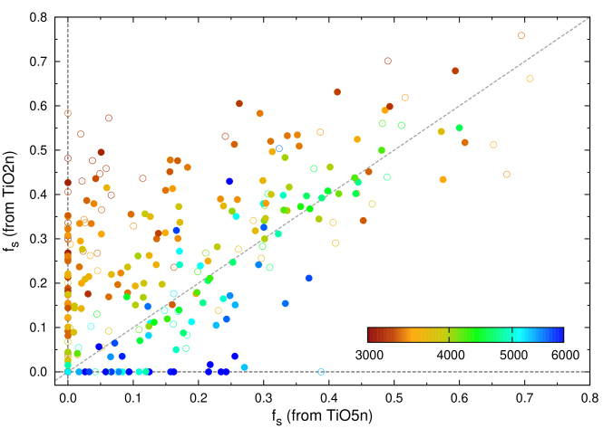 Spot filling factors from TiO2n and TiO5n are compared. Colors are scaled as per quiescent photosphere temperature. Dashed line corresponds to 1:1 correlation.