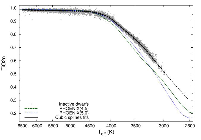 Left panel shows the distribution of