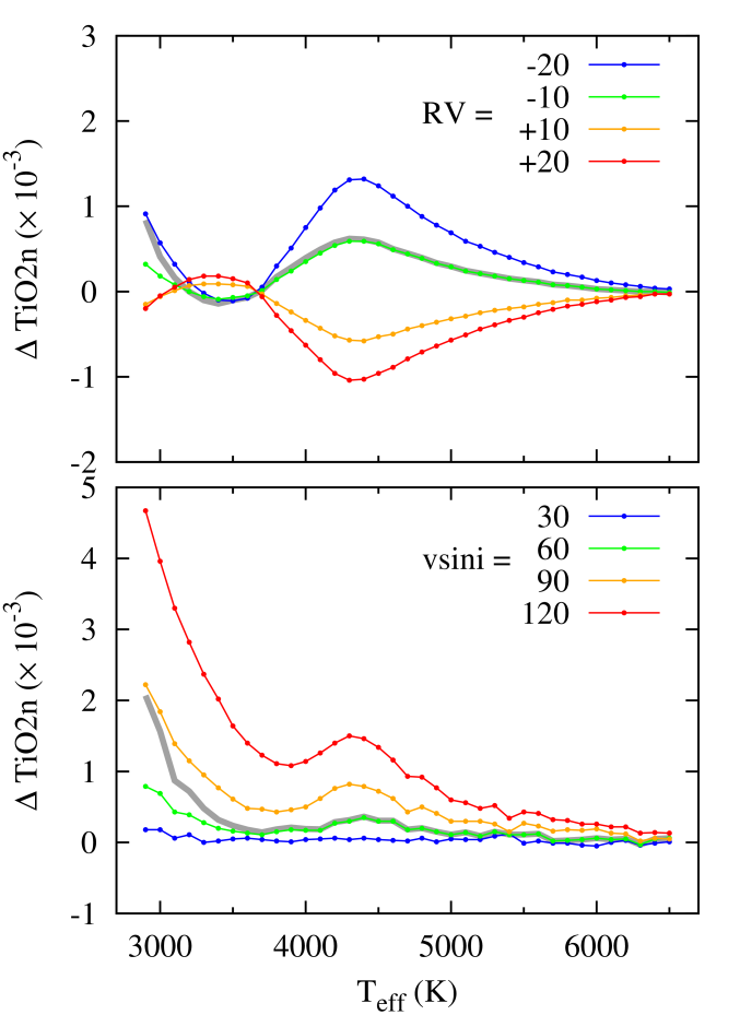 Estimated differential TiO2n values due to wavelength shifts, RV