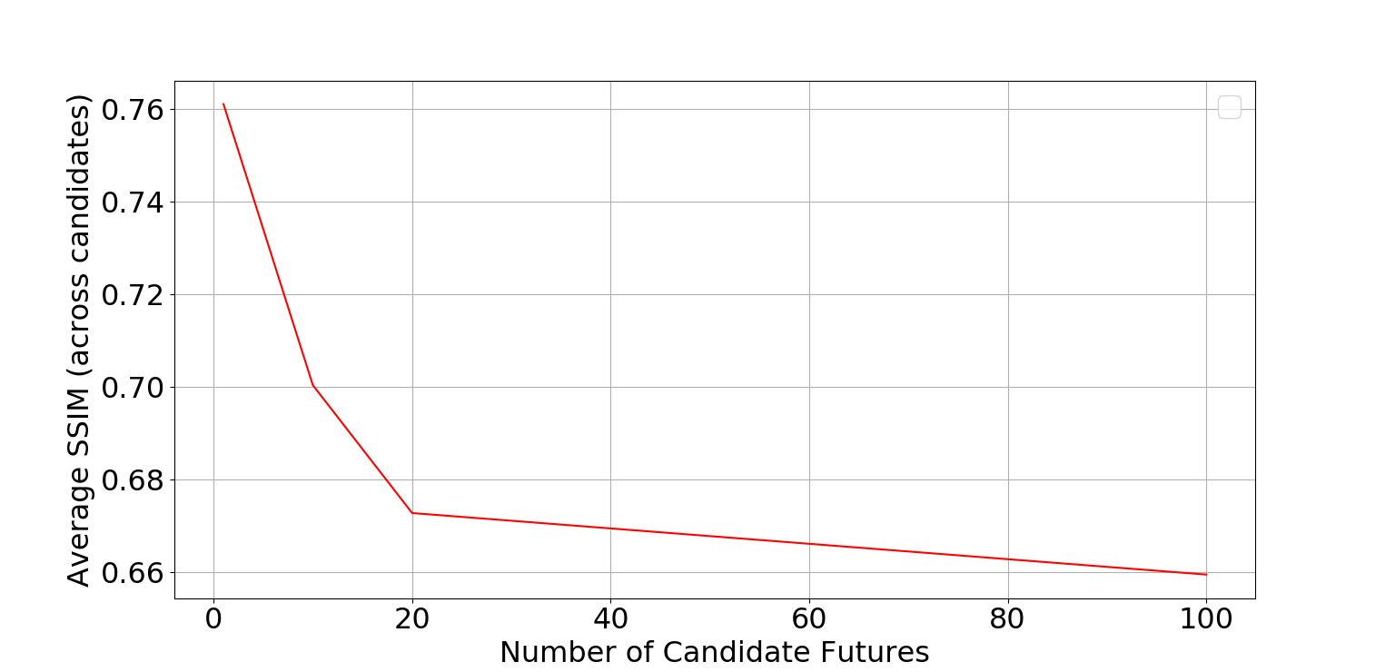 Diversity, measured by average SSIM across every pair of future candidate, in the generated frames on AudioSet-Drums (left) and YouTube Paintings (right) with increasing number of candidate futures.